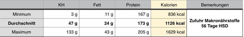 Hier siehst du meine durchschnittliche kcal und Makrozufuhr bei 56 Tagen HSD.
