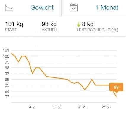 gewicht_motivation_hsd