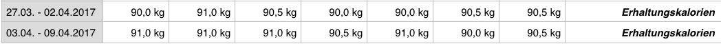 Gewichtsverlauf nach Beendigung der HSD.