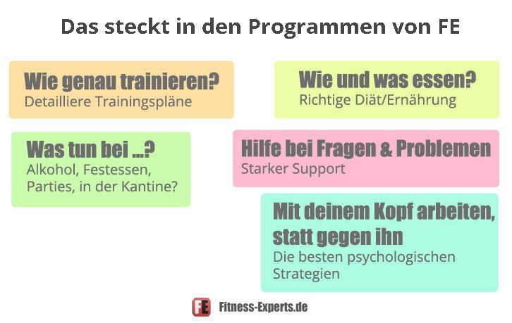fe_programme_warum