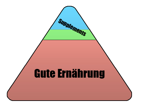 supplements_pyramide