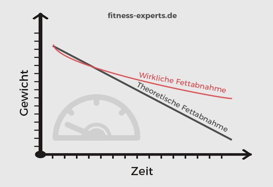 wirkliche_fettabnahme